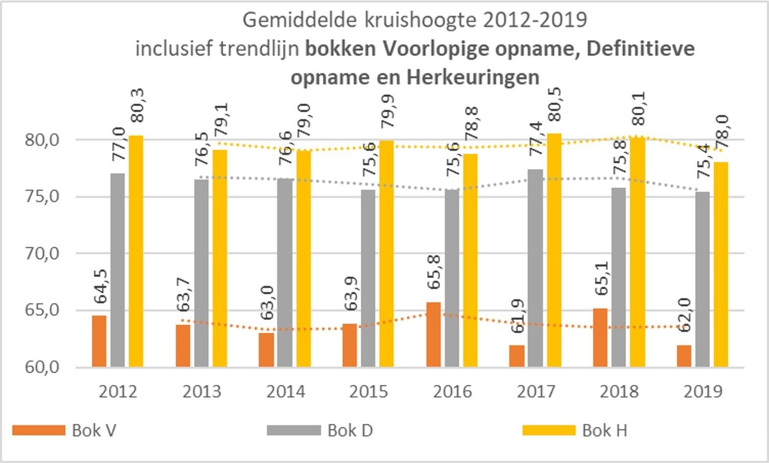 Toggenburger Fokgroep; 2021 Theo grafiek 2012-201 Bokken hoogtemaat